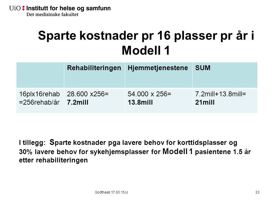 Sparte kostnader pr 16 plasser pr år i Modell 1 RehabiliteringenHjemmetjenesteneSUM 16plx16rehab =256rehab/år 28.600 x256= 7.2mill 54.000 x 256= 13.8m