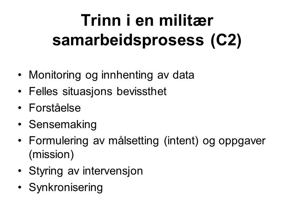 Trinn i en militær samarbeidsprosess (C2) Monitoring og innhenting av data Felles situasjons bevissthet Forståelse Sensemaking Formulering av målsetti