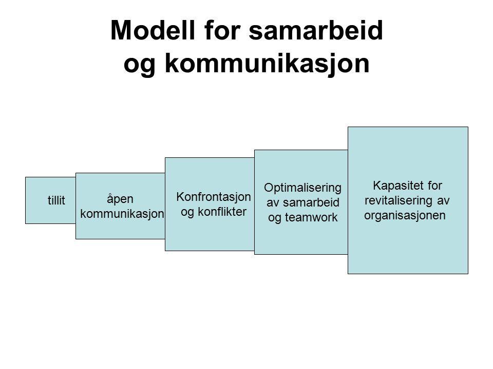 Modell for samarbeid og kommunikasjon tillit åpen kommunikasjon Konfrontasjon og konflikter Optimalisering av samarbeid og teamwork Kapasitet for revi