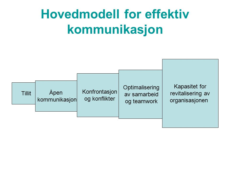 Hovedmodell for effektiv kommunikasjon Tillit Åpen kommunikasjon Konfrontasjon og konflikter Optimalisering av samarbeid og teamwork Kapasitet for revitalisering av organisasjonen