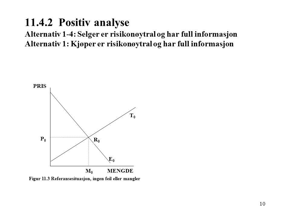 10 11.4.2 Positiv analyse Alternativ 1-4: Selger er risikonøytral og har full informasjon Alternativ 1: Kjøper er risikonøytral og har full informasjon T0T0 E0E0 P0P0 M0M0 MENGDE PRIS Figur 11.3 Referansesituasjon, ingen feil eller mangler R0R0