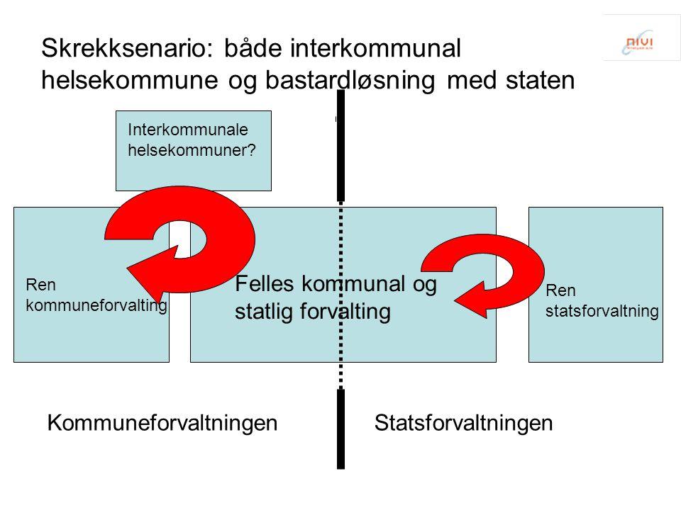 Skrekksenario: både interkommunal helsekommune og bastardløsning med staten Felles kommunal og statlig forvalting Ren kommuneforvalting Ren statsforva