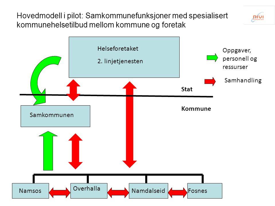 Hovedmodell i pilot: Samkommunefunksjoner med spesialisert kommunehelsetilbud mellom kommune og foretak Samkommunen Helseforetaket 2. linjetjenesten N