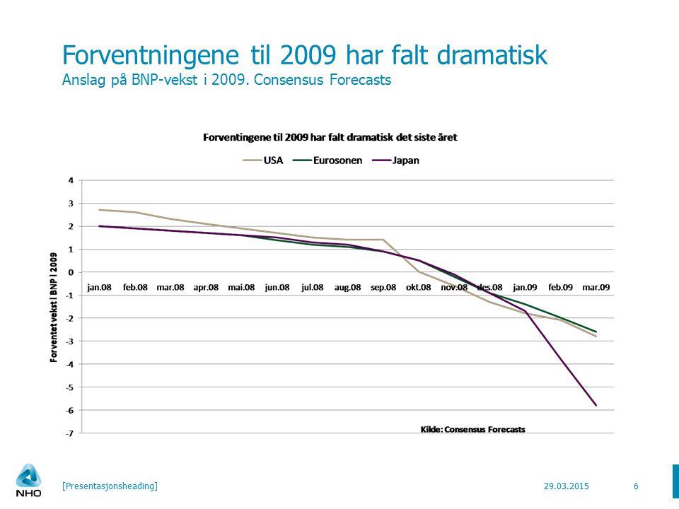 Forventningene til 2009 har falt dramatisk Anslag på BNP-vekst i 2009.