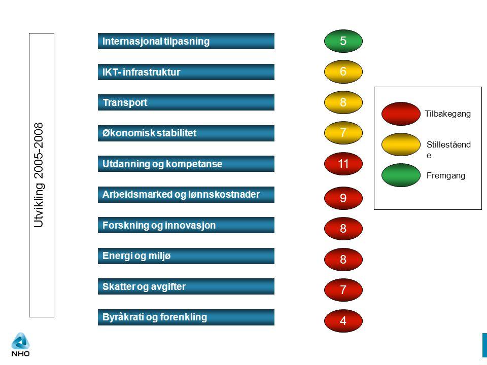 Internasjonal tilpasning Utdanning og kompetanse Forskning og innovasjon Arbeidsmarked og lønnskostnader Transport IKT- infrastruktur Energi og miljø Byråkrati og forenkling Skatter og avgifter Økonomisk stabilitet 5 9 11 8 8 6 8 7 7 4 Utvikling 2005-2008 Tilbakegang Fremgang Stilleståend e