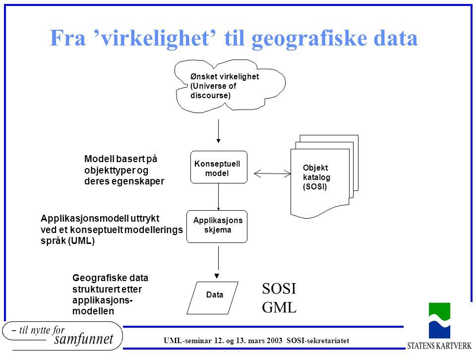 Fra 'virkelighet' til geografiske data Ønsket virkelighet (Universe of discourse) Data Applikasjons skjema Konseptuell modell Objekt katalog (SOSI) Konseptuell model Geografiske data strukturert etter applikasjons- modellen Modell basert på objekttyper og deres egenskaper Applikasjonsmodell uttrykt ved et konseptuelt modellerings språk (UML) SOSI GML UML-seminar 12.