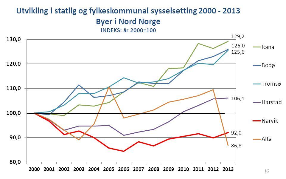 16 Utvikling i statlig og fylkeskommunal sysselsetting 2000 - 2013 Byer i Nord Norge INDEKS: år 2000=100