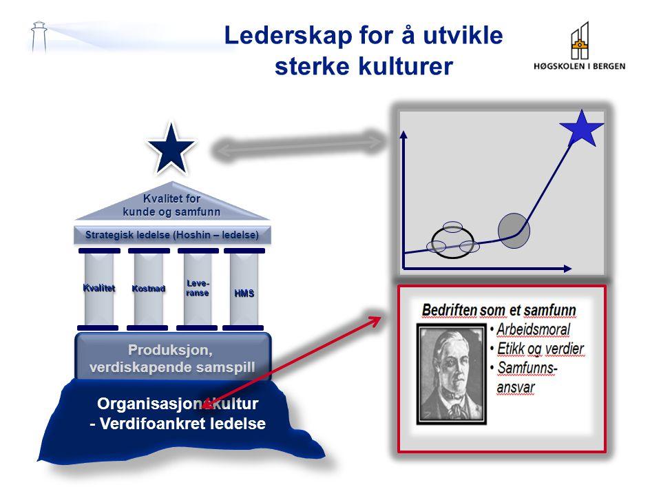 Lederskap for å utvikle sterke kulturer Kvalitet for kunde og samfunn Strategisk ledelse (Hoshin – ledelse) KvalitetKvalitetLeve-ranseLeve-ranseHMSHMS