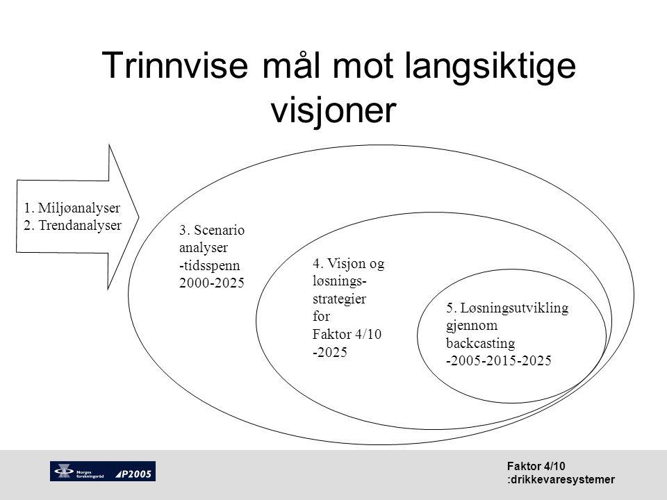 Faktor 4/10 :drikkevaresystemer Sammenheng mellom scenario- bygging og designprosess Design Process Short term Long term : Visionary stage (A, B.