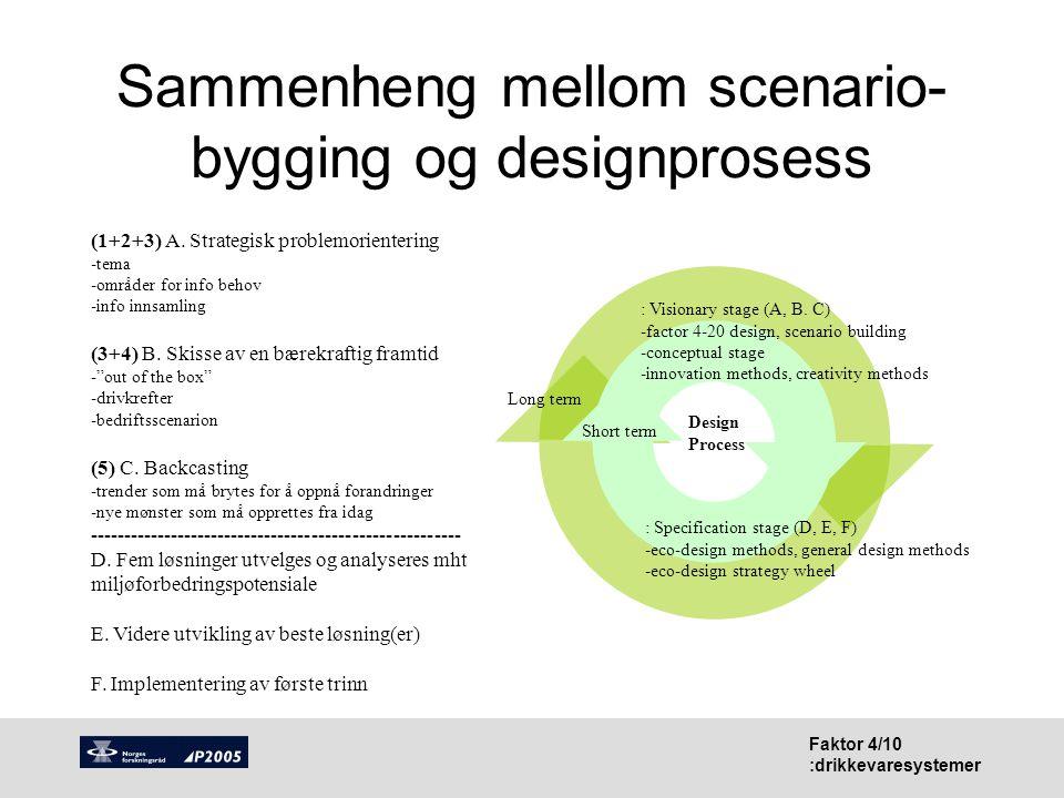 Faktor 4/10 :drikkevaresystemer Sammenheng mellom scenario- bygging og designprosess Design Process Short term Long term : Visionary stage (A, B. C) -