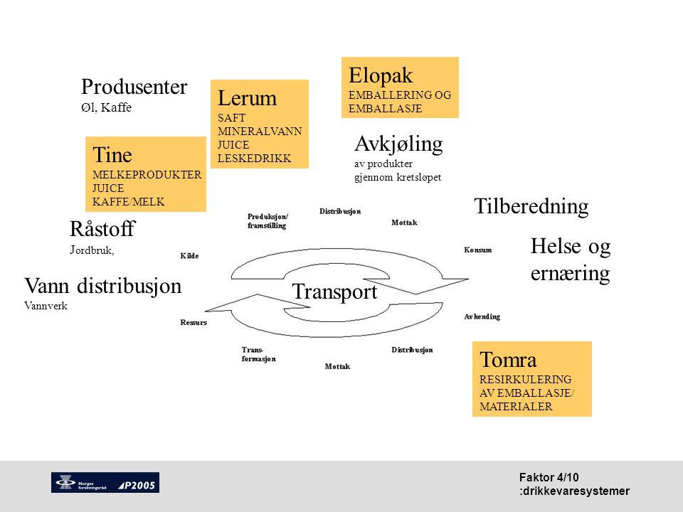 Faktor 4/10 :drikkevaresystemer Tomra RESIRKULERING AV EMBALLASJE/ MATERIALER Tine MELKEPRODUKTER JUICE KAFFE/MELK Elopak EMBALLERING OG EMBALLASJE Tr