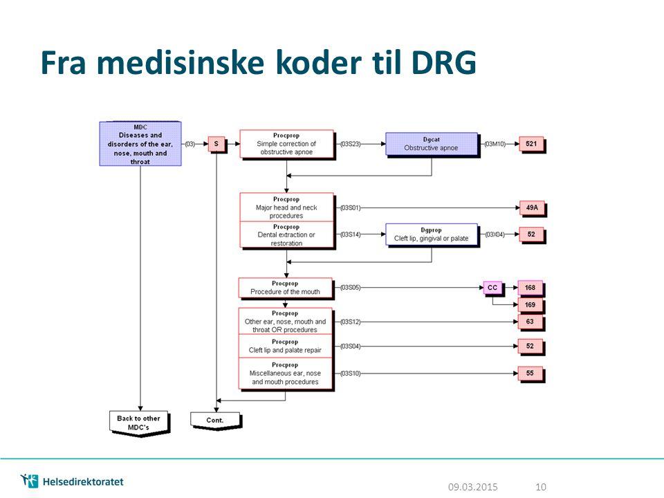 Fra medisinske koder til DRG 09.03.2015 10
