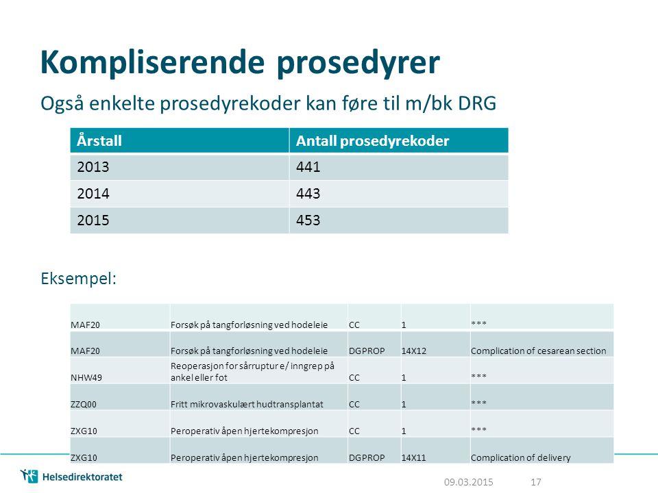Kompliserende prosedyrer Også enkelte prosedyrekoder kan føre til m/bk DRG Eksempel: ÅrstallAntall prosedyrekoder 2013441 2014443 2015453 MAF20Forsøk