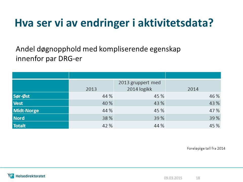 Hva ser vi av endringer i aktivitetsdata? 2013 2013 gruppert med 2014 logikk2014 Sør-Øst44 %45 %46 % Vest40 %43 % Midt-Norge44 %45 %47 % Nord38 %39 %