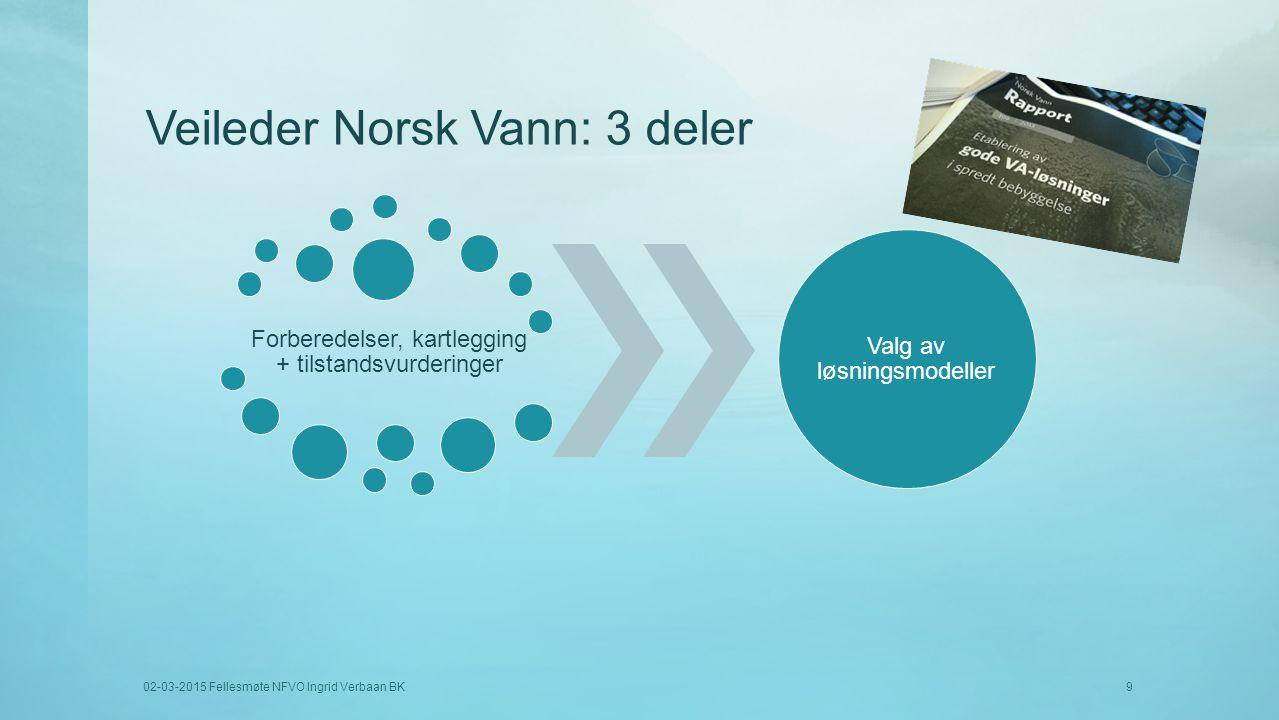 Veileder Norsk Vann: 3 deler Forberedelser, kartlegging + tilstandsvurderinger Valg av løsningsmodeller 02-03-2015 Fellesmøte NFVO Ingrid Verbaan BK9