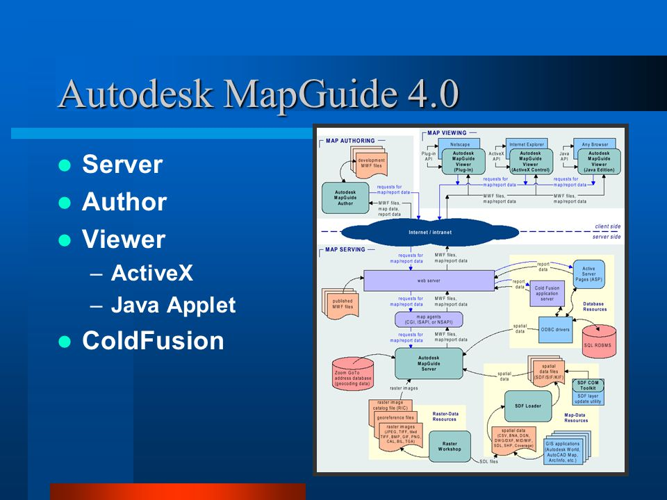 Autodesk MapGuide 4.0 Server Author Viewer –ActiveX –Java Applet ColdFusion