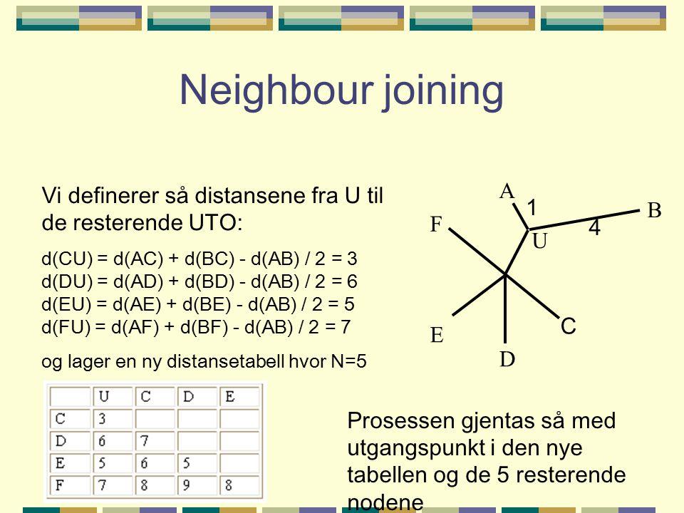 Neighbour joining Vi definerer så distansene fra U til de resterende UTO: d(CU) = d(AC) + d(BC) - d(AB) / 2 = 3 d(DU) = d(AD) + d(BD) - d(AB) / 2 = 6 d(EU) = d(AE) + d(BE) - d(AB) / 2 = 5 d(FU) = d(AF) + d(BF) - d(AB) / 2 = 7 og lager en ny distansetabell hvor N=5 A B D E F 1 4 U C Prosessen gjentas så med utgangspunkt i den nye tabellen og de 5 resterende nodene