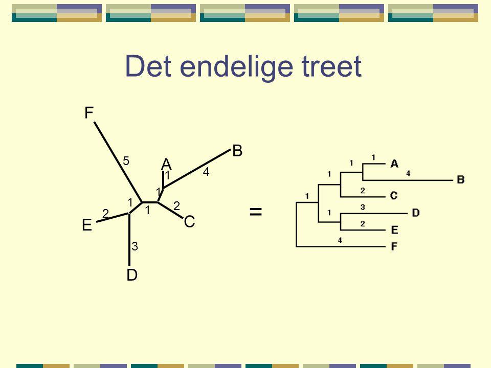 Det endelige treet = A B C D E F 4 5 1 1 1 1 3 2 2