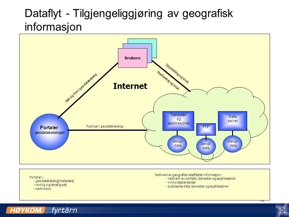 12 Dataflyt - Tilgjengeliggjøring av geografisk informasjon Brukere Data server Tjenester og applikasjoner Portaler - geodatakataloger FTP Internet Publiser i geodatakatalog Geogr.