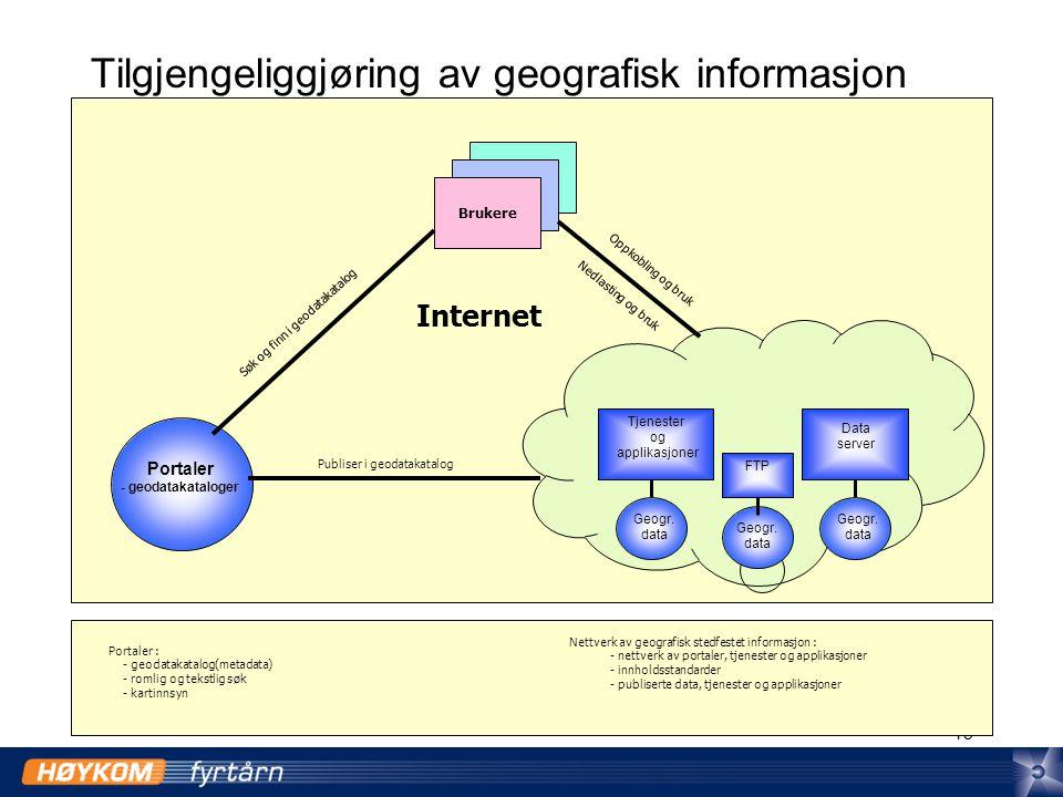 15 Tilgjengeliggjøring av geografisk informasjon Brukere Data server Tjenester og applikasjoner Portaler - geodatakataloger FTP Internet Publiser i geodatakatalog Geogr.