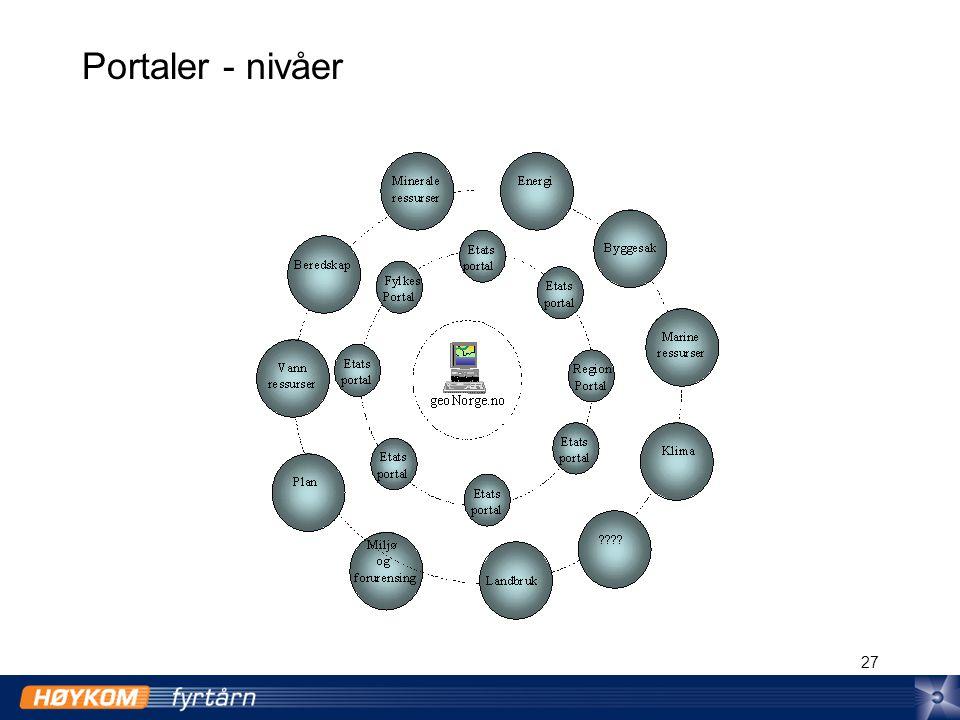 27 Portaler - nivåer