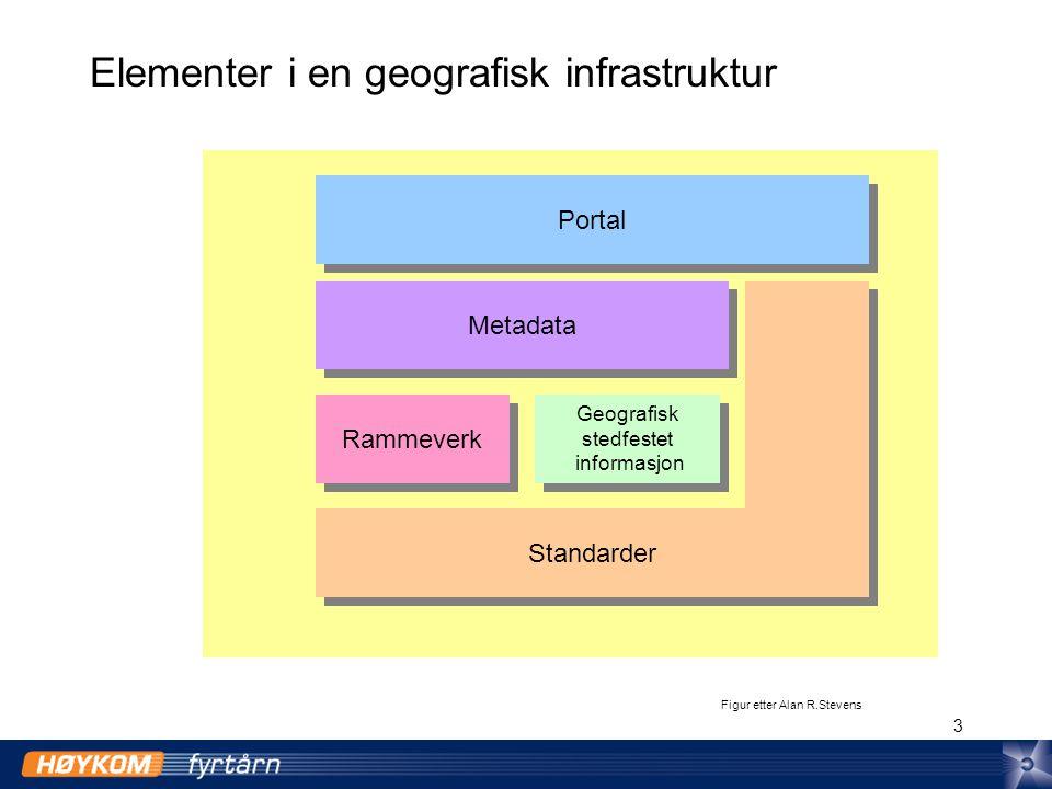 4 Tilgjengeliggjøring av geografisk informasjon Brukere Data server Tjenester og applikasjoner Portaler - geodatakataloger FTP Internet Publiser i geodatakatalog Geogr.