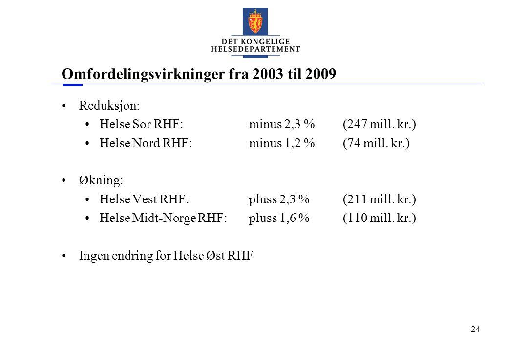 24 Omfordelingsvirkninger fra 2003 til 2009 Reduksjon: Helse Sør RHF:minus 2,3 % (247 mill. kr.) Helse Nord RHF:minus 1,2 %(74 mill. kr.) Økning: Hels