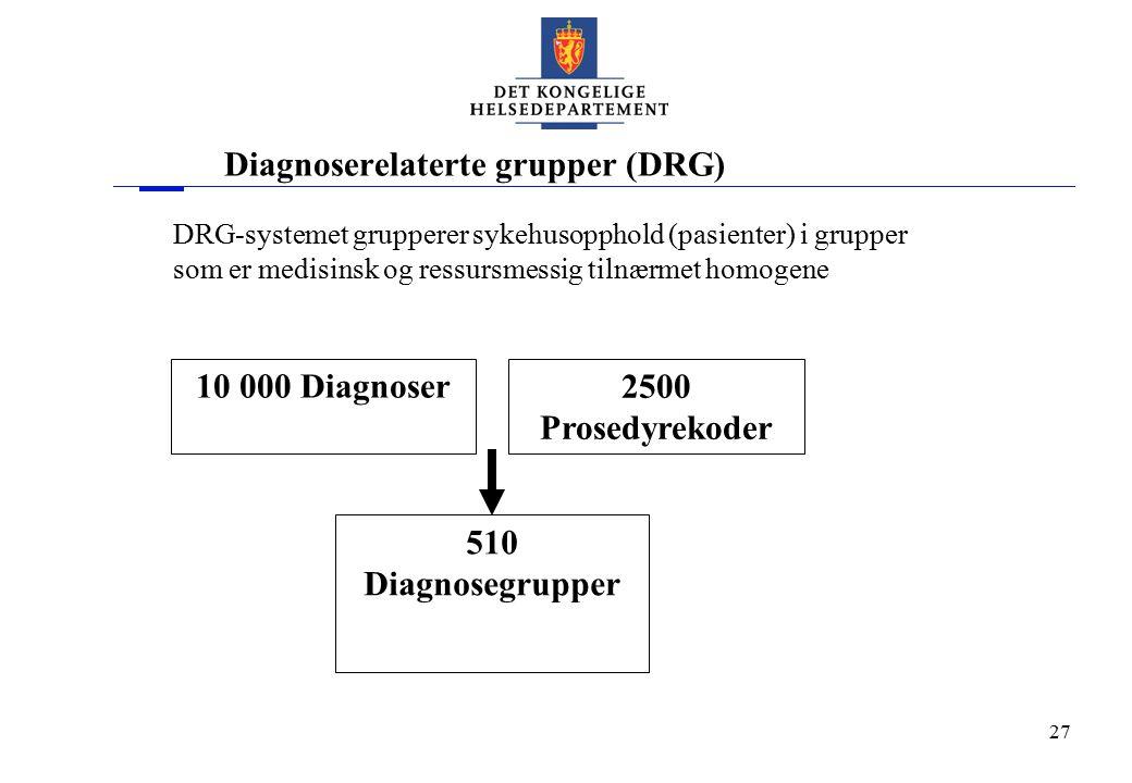 27 Diagnoserelaterte grupper (DRG) 10 000 Diagnoser 2500 Prosedyrekoder 510 Diagnosegrupper DRG-systemet grupperer sykehusopphold (pasienter) i gruppe