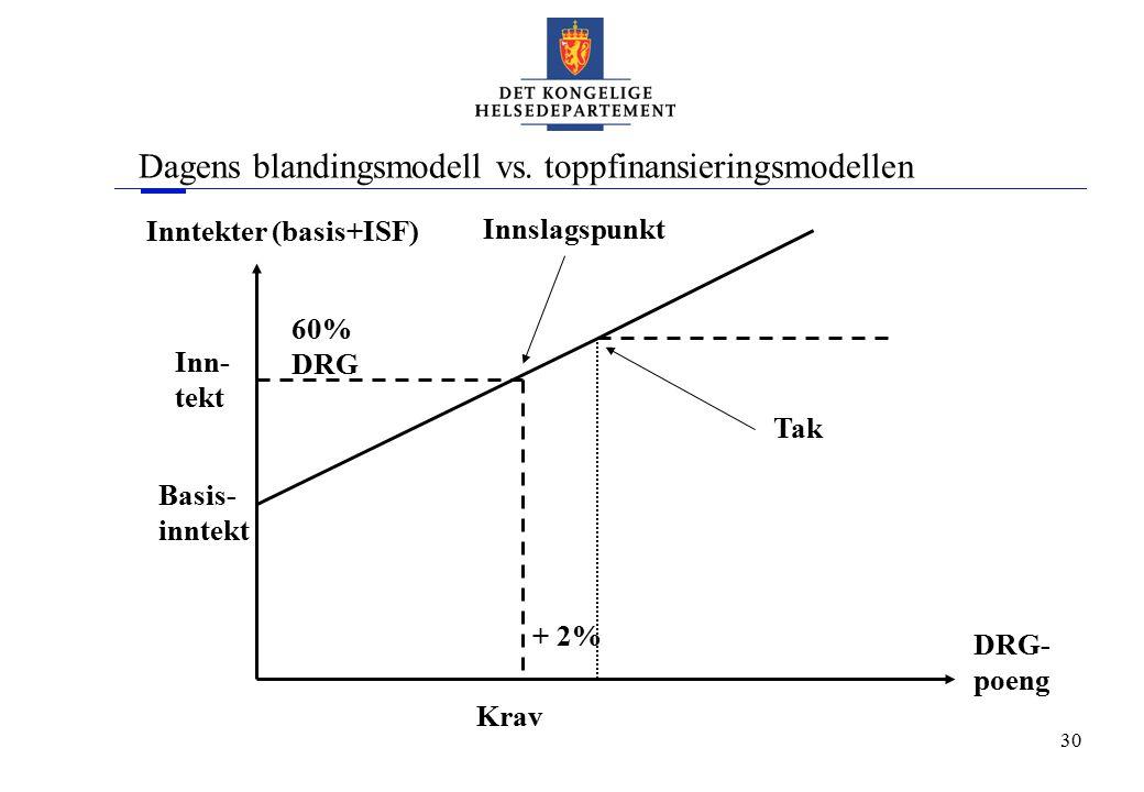 30 Dagens blandingsmodell vs. toppfinansieringsmodellen Inntekter (basis+ISF) DRG- poeng 60% DRG Basis- inntekt + 2% Innslagspunkt Tak Krav Inn- tekt