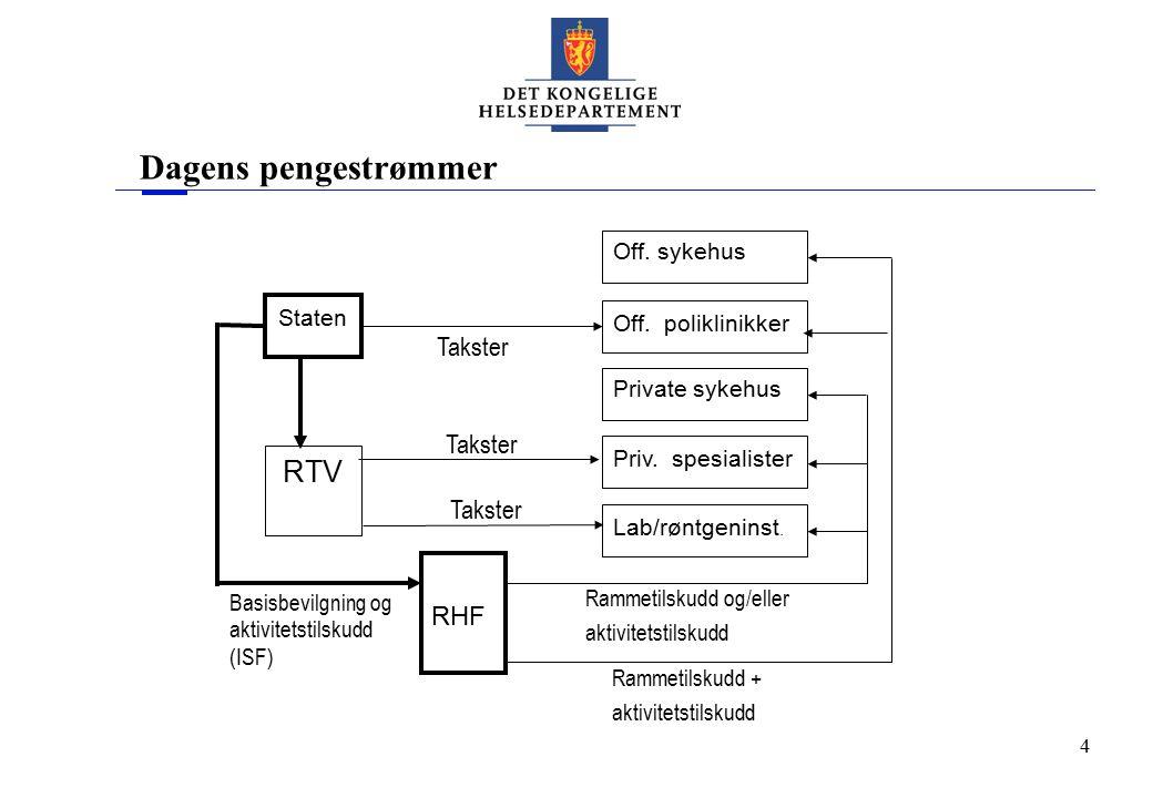 4 Dagens pengestrømmer Staten RTV RHF Private sykehus Priv. spesialister Off. poliklinikker Lab/røntgeninst. Off. sykehus Takster Basisbevilgning og a