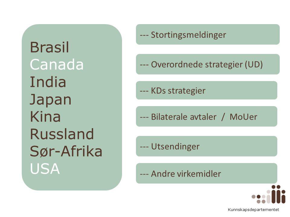 Kunnskapsdepartementet Norsk mal: Tekst med kulepunkter Tips bunntekst: For å få bort sidenummer, dato, samt redigere tittel på presentasjon: Klikk på Sett Inn -> Topp og bunntekst -> Huk av for ønsket tekst.