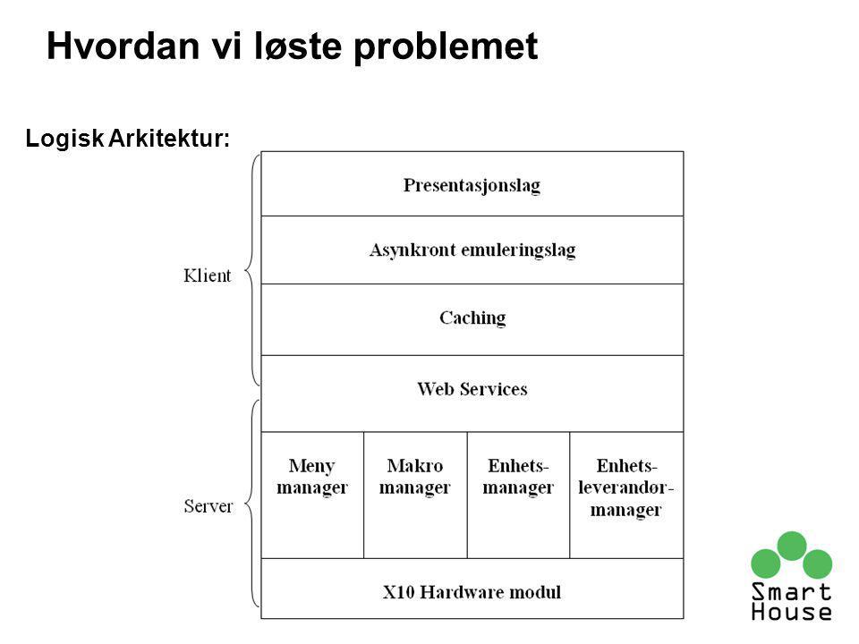 Logisk Arkitektur: Hvordan vi løste problemet