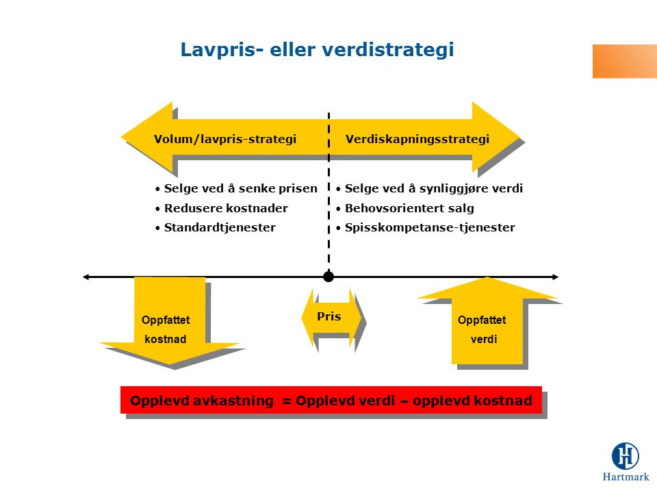Selge ved å synliggjøre verdi Behovsorientert salg Spisskompetanse-tjenester Lavpris- eller verdistrategi Oppfattet kostnad Oppfattet verdi Volum/lavp