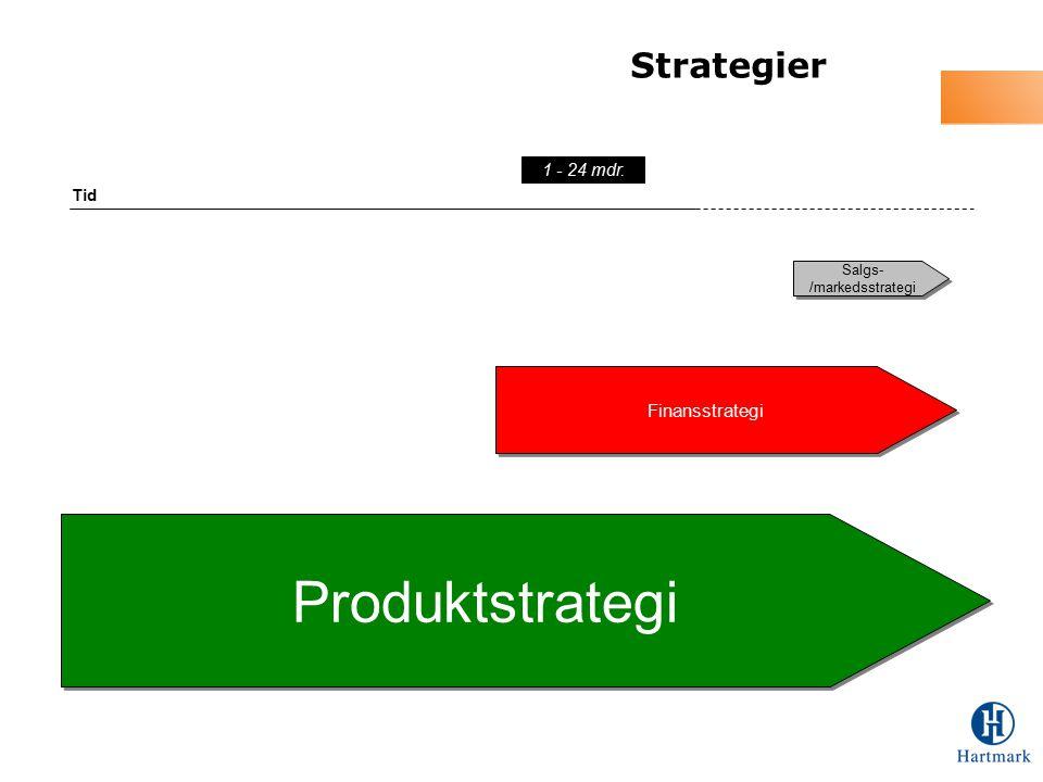 Strategier Tid 1 - 24 mdr. Finansstrategi Produktstrategi Salgs- /markedsstrategi