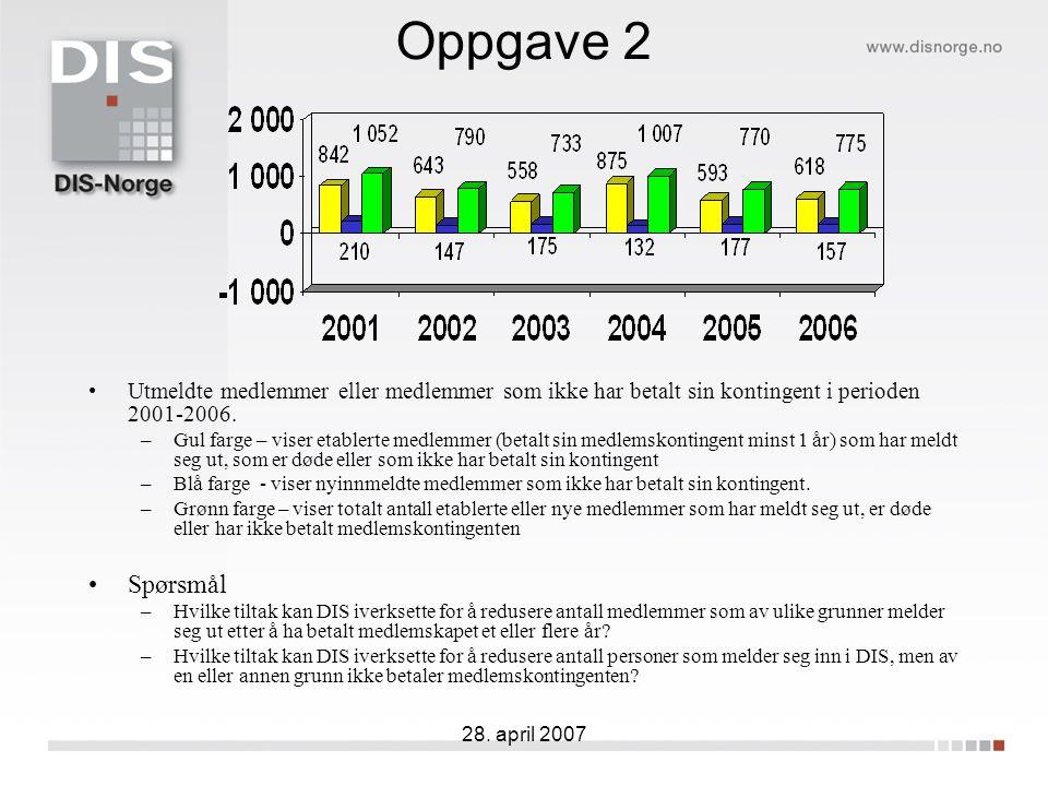 28. april 2007 Oppgave 2 Utmeldte medlemmer eller medlemmer som ikke har betalt sin kontingent i perioden 2001-2006. –Gul farge – viser etablerte medl