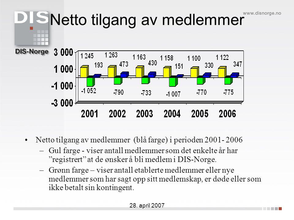 28. april 2007 Netto tilgang av medlemmer Netto tilgang av medlemmer (blå farge) i perioden 2001- 2006 –Gul farge - viser antall medlemmer som det enk