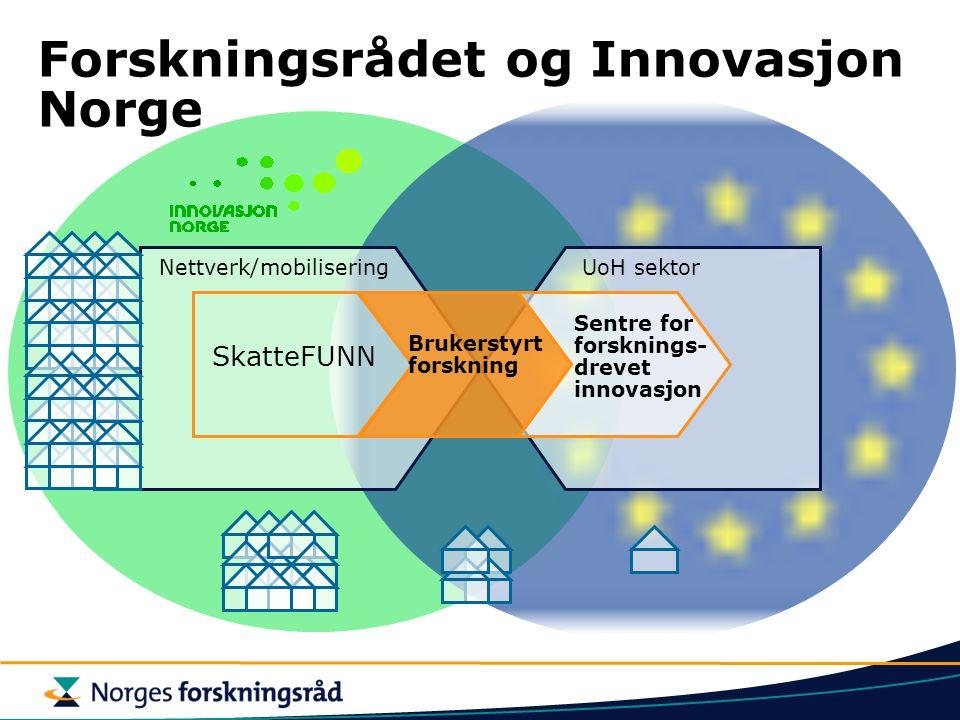 Forskningsrådet og Innovasjon Norge SkatteFUNN Nettverk/mobilisering Brukerstyrt forskning Sentre for forsknings- drevet innovasjon UoH sektor