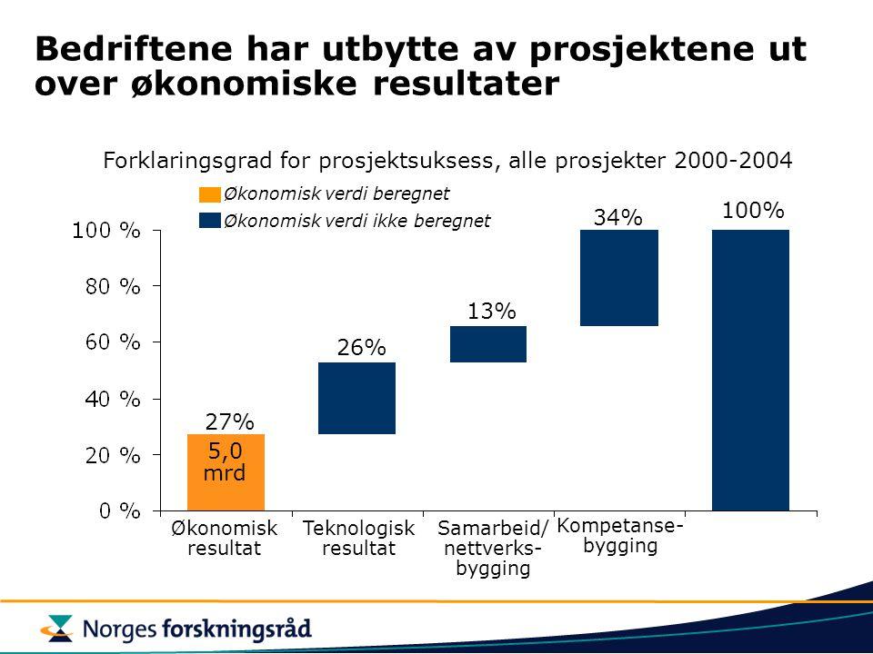 Bedriftene har utbytte av prosjektene ut over økonomiske resultater Økonomisk verdi beregnet Økonomisk verdi ikke beregnet Økonomisk resultat Teknologisk resultat Samarbeid/ nettverks- bygging Kompetanse- bygging Forklaringsgrad for prosjektsuksess, alle prosjekter 2000-2004 27% 26% 13% 34% 100% 5,0 mrd