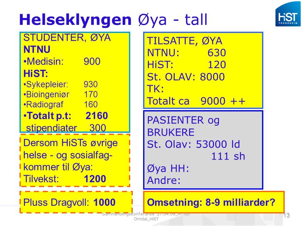 Samhandlingskonferanse 27.04.09_Arnulf Omdal_HiST 13 Helseklyngen Øya - tall STUDENTER, ØYA NTNU Medisin:900 HiST: Sykepleier:930 Bioingeniør170 Radiograf160 Totalt p.t: 2160 stipendiater 300 Dersom HiSTs øvrige helse - og sosialfag- kommer til Øya: Tilvekst:1200 TILSATTE, ØYA NTNU:630 HiST:120 St.