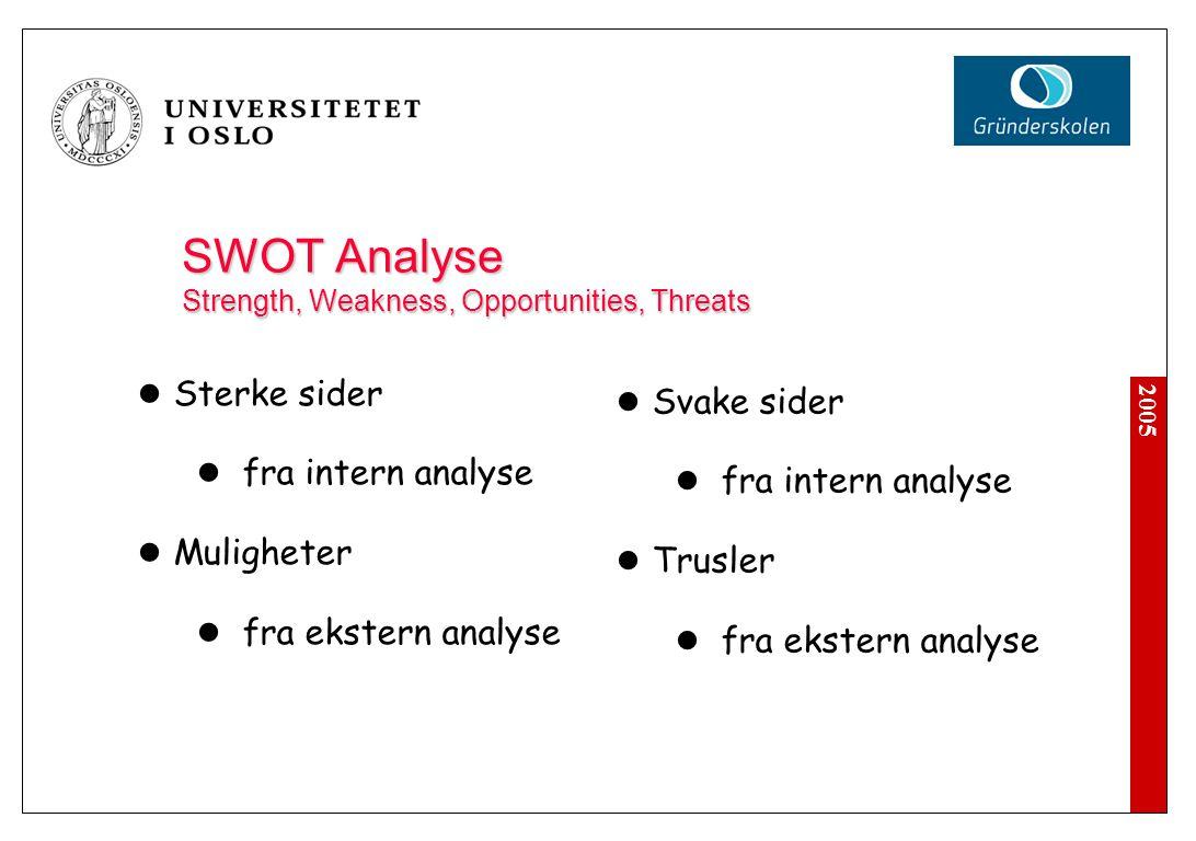 2005 SWOT Analyse Strength, Weakness, Opportunities, Threats Sterke sider fra intern analyse Muligheter fra ekstern analyse Svake sider fra intern ana