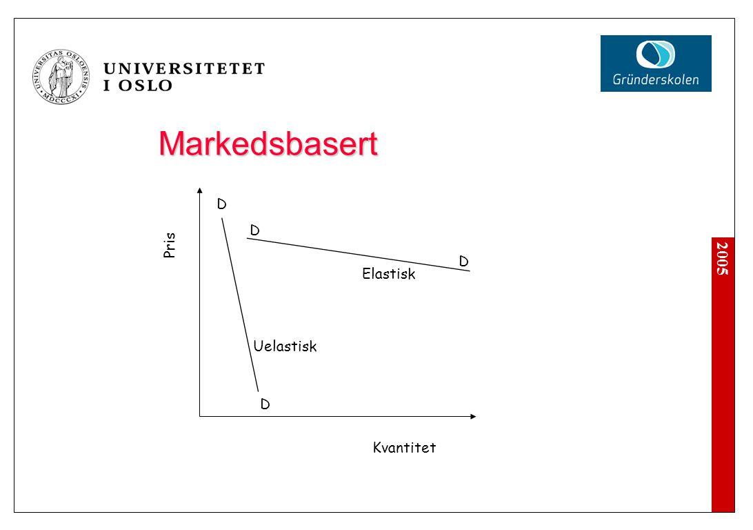 2005 Kvantitet Pris D D D D Elastisk Uelastisk Markedsbasert