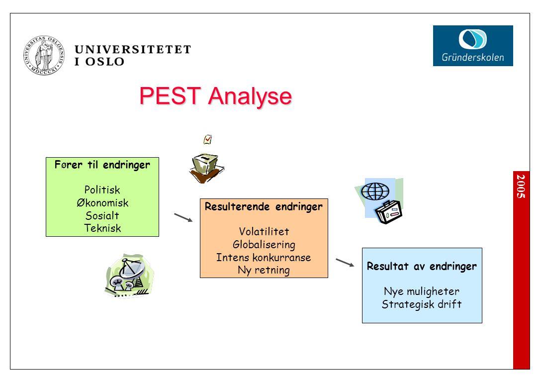 2005 Intern Analyse for å identifisere sterke og svake sider Organisasjonens ressurser (assets) Organisasjonens kompentanse SWOT