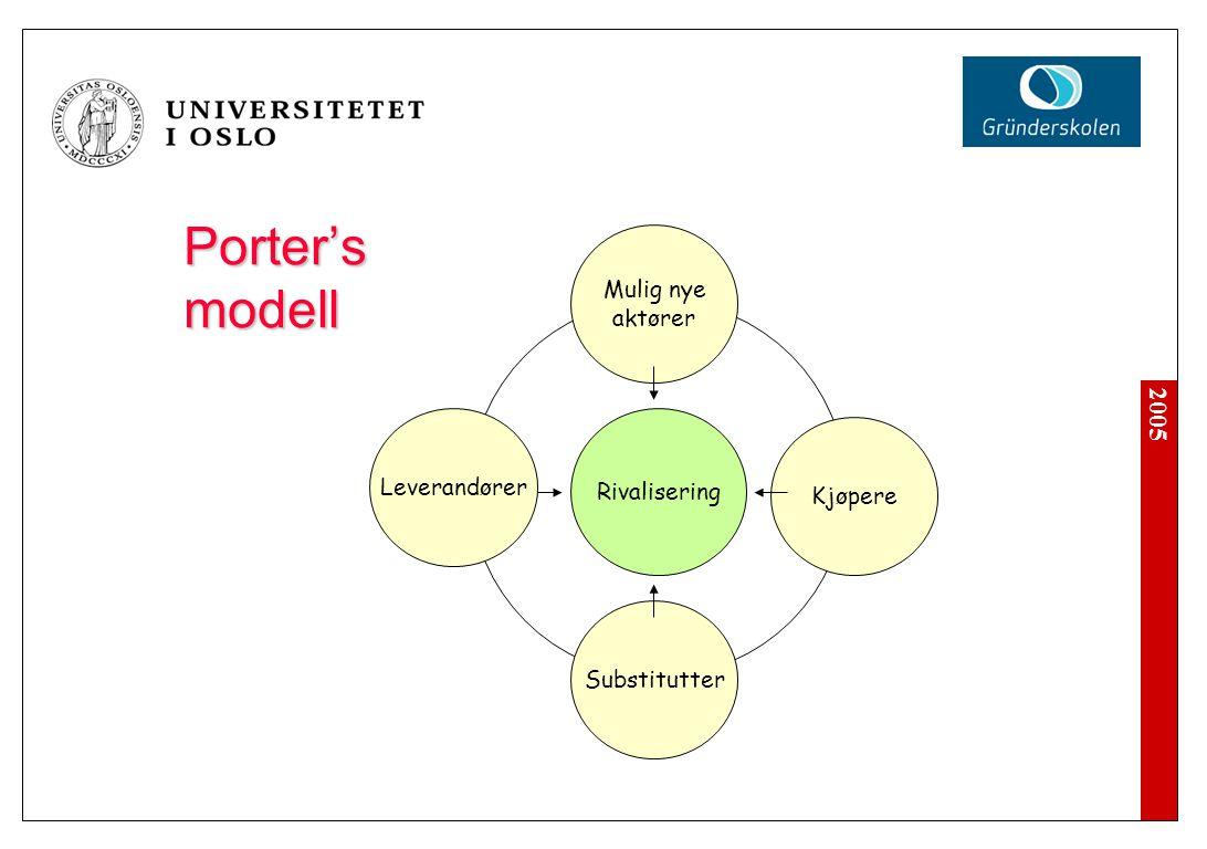 2005 Porter's modell Rivalisering Mulig nye aktører Leverandører Kjøpere Substitutter