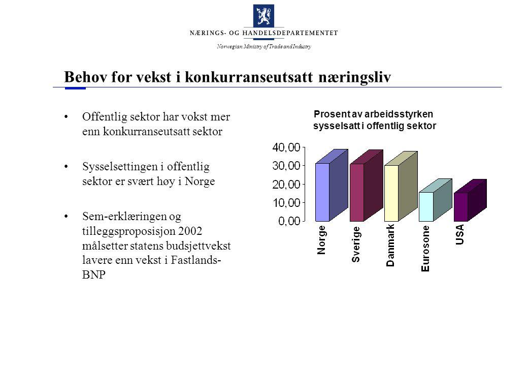 Norwegian Ministry of Trade and Industry Behov for vekst i konkurranseutsatt næringsliv Offentlig sektor har vokst mer enn konkurranseutsatt sektor Sysselsettingen i offentlig sektor er svært høy i Norge Sem-erklæringen og tilleggsproposisjon 2002 målsetter statens budsjettvekst lavere enn vekst i Fastlands- BNP Prosent av arbeidsstyrken sysselsatt i offentlig sektor