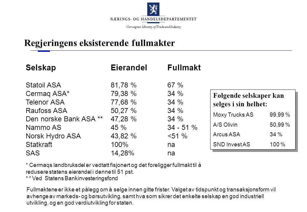 Norwegian Ministry of Trade and Industry Regjeringens eksisterende fullmakter SelskapEierandelFullmakt Statoil ASA81,78 %67 % Cermaq ASA*79,38 % 34 % Telenor ASA77,68 % 34 % Raufoss ASA50,27 % 34 % Den norske Bank ASA **47,28 % 34 % Nammo AS45 % 34 - 51 % Norsk Hydro ASA43,82 % <51 % Statkraft100%na SAS14,28%na * Cermaqs landbruksdel er vedtatt fisjonert og det foreligger fullmakt til å redusere statens eierandel i denne til 51 pst.