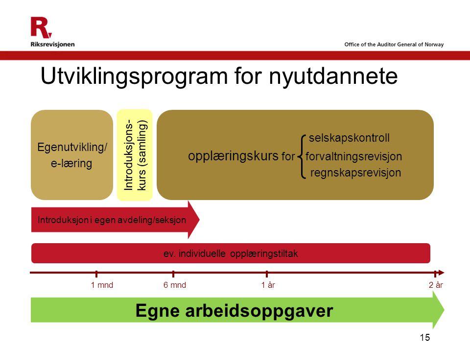 Utviklingsprogram for nyutdannete 15 Introduksjons- kurs (samling) ev. individuelle opplæringstiltak 1 år2 år6 mnd 1 mnd Introduksjon i egen avdeling/