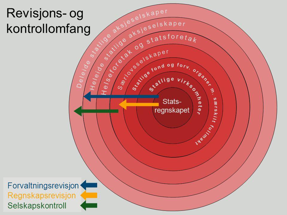 Revisjons- og kontrollomfang Forvaltningsrevisjon Selskapskontroll Regnskapsrevisjon Stats- regnskapet