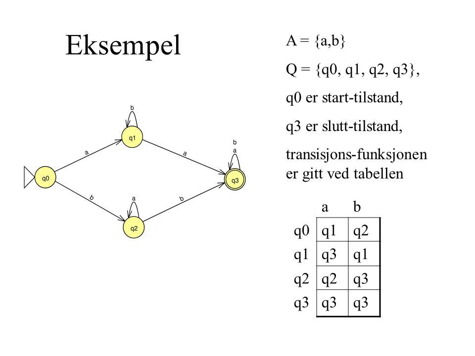 Eksempel A = {a,b} Q = {q0, q1, q2, q3}, q0 er start-tilstand, q3 er slutt-tilstand, transisjons-funksjonen er gitt ved tabellen ab q0q1q2 q1q3q1 q2 q3