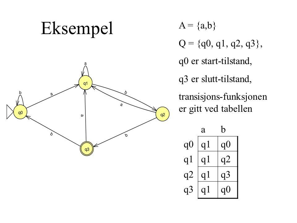 Eksempel A = {a,b} Q = {q0, q1, q2, q3}, q0 er start-tilstand, q3 er slutt-tilstand, transisjons-funksjonen er gitt ved tabellen ab q0q1q0 q1 q2 q1q3 q1q0