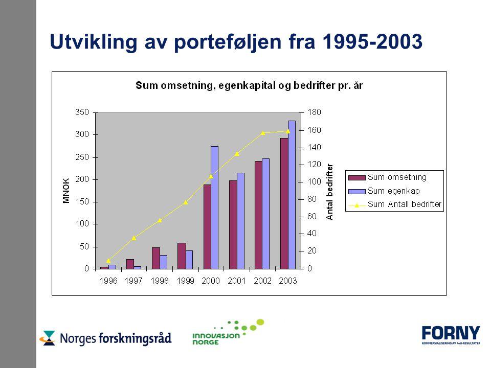 Utvikling av porteføljen fra 1995-2003